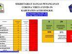 update-corona-sekretariat-satgas-covid-19-aceh-singkil-jumat-1092021.jpg