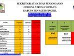 update-corona-sekretariat-satgas-covid-19-aceh-singkil-selasa-2892021.jpg