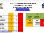 update-corona-sekretariat-satgas-covid-19-aceh-singkil-senin-2382021.jpg