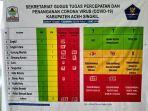 update-covid-19-di-aceh-singkil-jumat-23102020.jpg