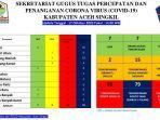 update-covid-19-kabupaten-aceh-singkil-sabtu-17102020.jpg