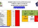 update-covid-di-aceh-singkil-26-juli-2021.jpg