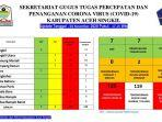 update-data-corona-kabupaten-aceh-singkil-selasa-3112020.jpg
