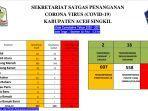 update-data-corona-sekretariat-satgas-covid-19-aceh-singkil-jumat-392021.jpg
