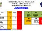 update-data-corona-sekretariat-satgas-covid-19-aceh-singkil-kamis-1982021.jpg