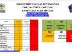 update-data-corona-sekretariat-satgas-covid-19-aceh-singkil-selasa-382021.jpg