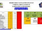 update-data-corona-sekretariat-satgas-covid-19-aceh-singkil.jpg