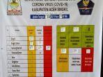 update-data-corona-sekretariat-satgas-penanganan-covid-19-aceh-singkil-rabu-262021.jpg