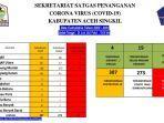 update-data-covid19-aceh-singkil-kamis-2462021.jpg