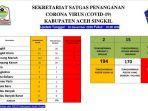 update-data-satgas-penangan-covid-19-kabupaten-aceh-singkil-rabu-16122020.jpg