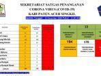 update-data-satgas-penangan-covid-19-kabupaten-aceh-singkil-selasa-15122020.jpg
