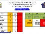 Update Corona, 22 Warga Aceh Singkil Masih Jalani Isolasi thumbnail