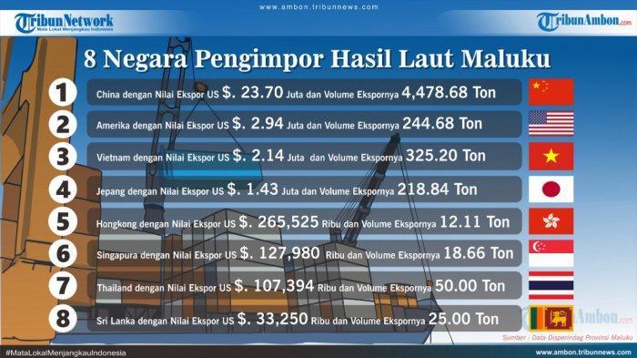 China dan Amerika 2 Negara Pengekspor Terbesar Hasil Laut Maluku
