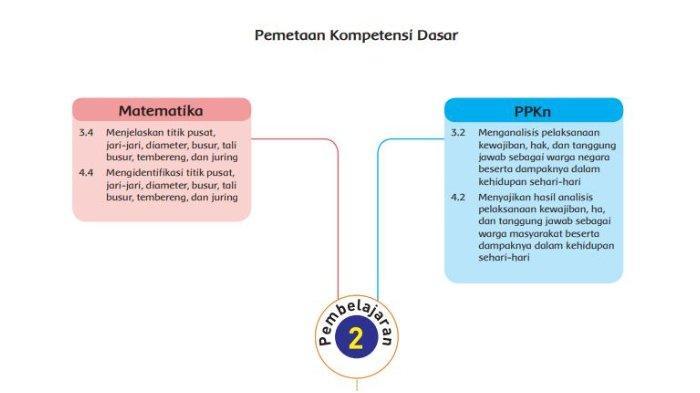 Kunci Jawaban Buku Tematik Kelas 6 SD Tema 3 Subtema 1 Pembelajaran 2, Halaman 11, 12, dan 13
