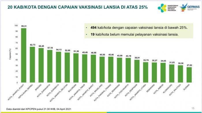 20 besar Kabupaten/Kota dengan capaian vaksinasi lansia diatas 25 persen di Indonesia.