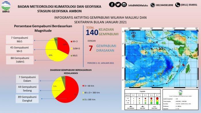 Maluku Diguncang Gempa  140 Kali Sepanjang Januari 2021