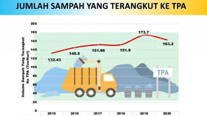 Berkurang 10 Ton, Jumlah Sampah di Kota Ambon 163,2 Ton Perhari Selama Pandemi