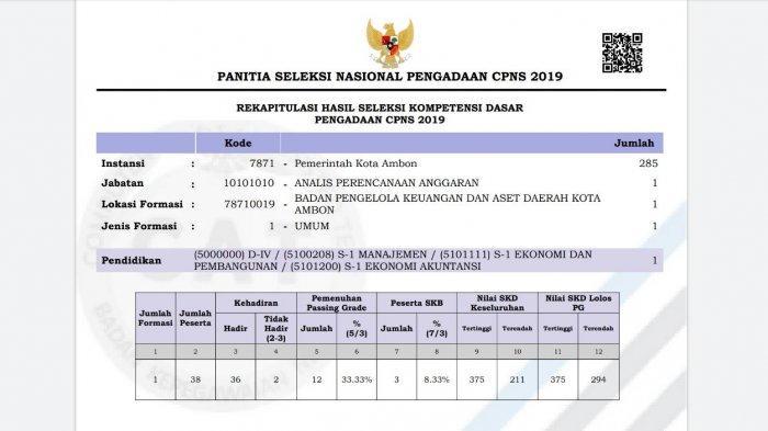 Pengumuman Hasil SKD CPNS 2019 Pemkot Ambon, Download di Sini!
