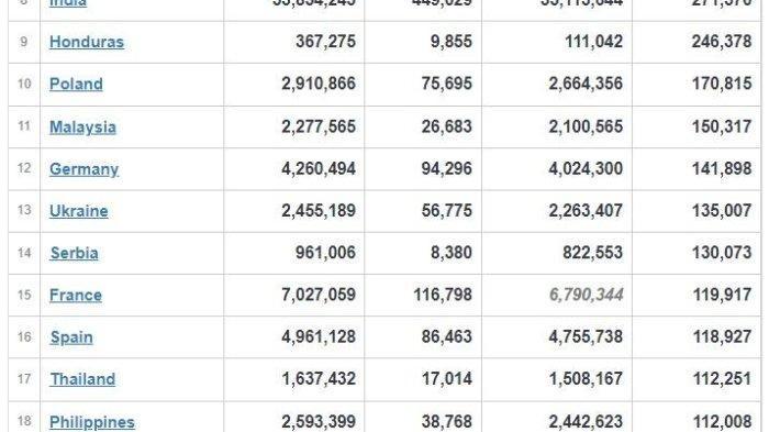 Indonesia berada di urutan 44 dengan 32.876 kasus aktif.