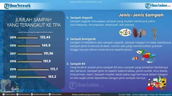 Info Grafis Jenis Sampah