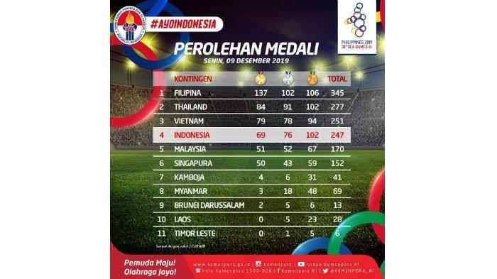 TERBARU Perolehan Medali SEA Games 2019, Indonesia Turun ke Peringkat 4, Filipina Memimpin