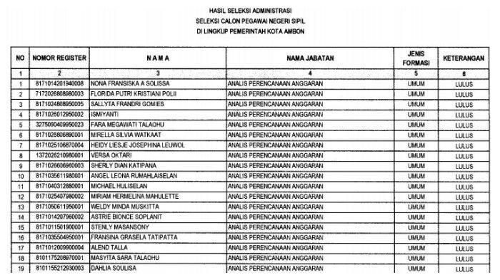 Daftar Nama 1.476 Peserta Lolos Administrasi CPNS Kota Ambon, Berikut Panduan ke Tahap Selanjutnya