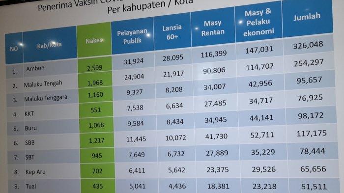 Tabel penerimaan vaksin covid 19 berdasarkan kelompok sasaran 11 Kab/Kota Provinsi Maluku.