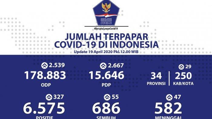 UPDATE Corona di Indonesia Minggu 19 April 2020: 6.575 Positif, 686 Sembuh dan 582 Meninggal