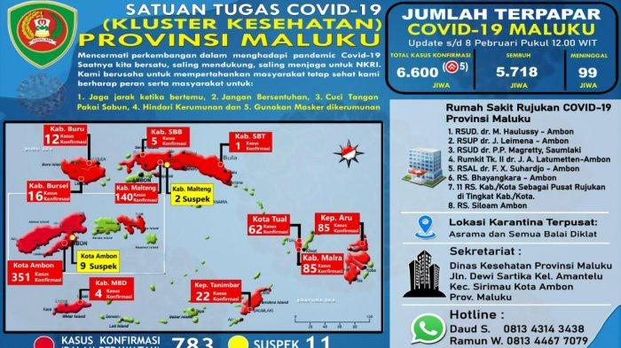 Ibu Rumah Tangga 33 Tahun Jadi Korban Ke-99 Corona Maluku, Korban 1 Pedagang Pasar Mardika