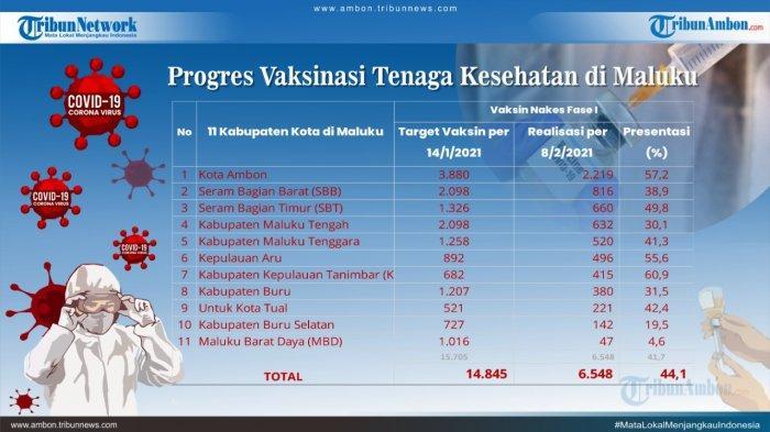 Vaksinasi Tahap II di Maluku Tengah Baru Capai 30.7 Persen dari 2.102 Wajib Vaksin