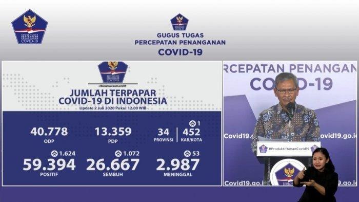 Rekor Harian Tertinggi 1.624 Kasus Positif COVID-19 Baru dalam 24 Jam, Jawa Timur Masih Terbanyak