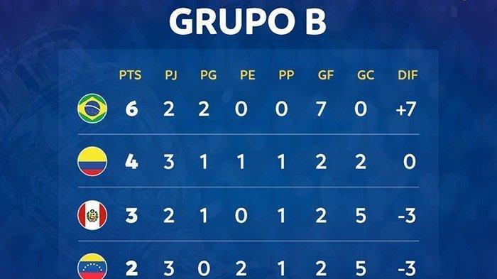 Copa Amerika 2021, Matchday 3 Venezuela Bertemu Kolombia, Matchday 2 Ekuador Lawan Peru