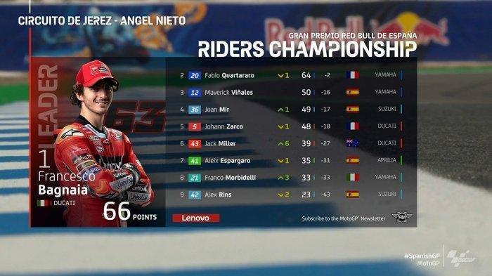 Jack Miller Raih Podium Di MotoGP, Francesco Bagnaia Nempel Diurutan 2, Marquez Gagal Mendulang Poin