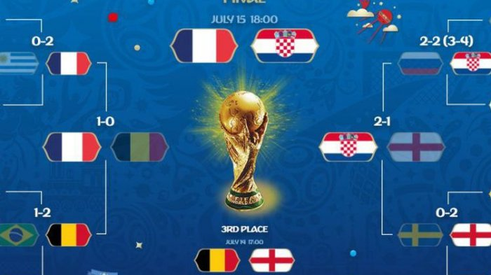 Ini Pemenang Piala Dunia Tahun ke Tahun, 2018 Ini Siapa?