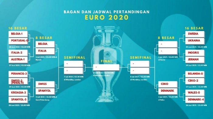 Update Jadwal Perempat Final Euro 2020: Swiss Vs Spanyol di Pembuka, Ada Juga Belgia Vs Italia
