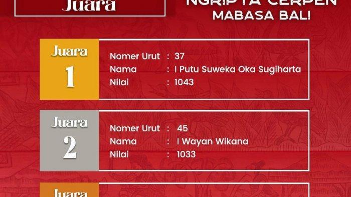 Leak Ngalas Juara I Lomba Cerpen Bulan Bahasa Bali, Singkirkan 67 Saingannya