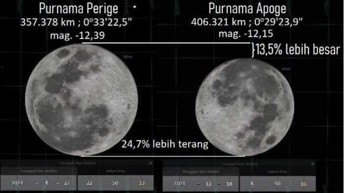Daftar 12 Fenomena Langit di Bulan April 2021, Mulai Triple Konjungsi Bulan Sampai Meteor Lyrid