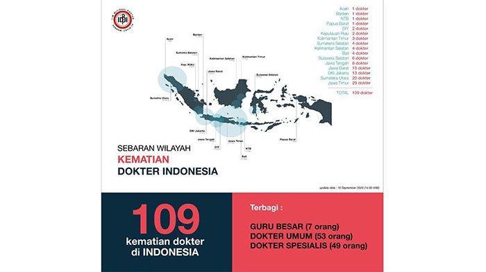 109 Dokter Meninggal Dunia Akibat Covid-19, Bali 4 Orang, Terbanyak Jawa Timur 29 Orang