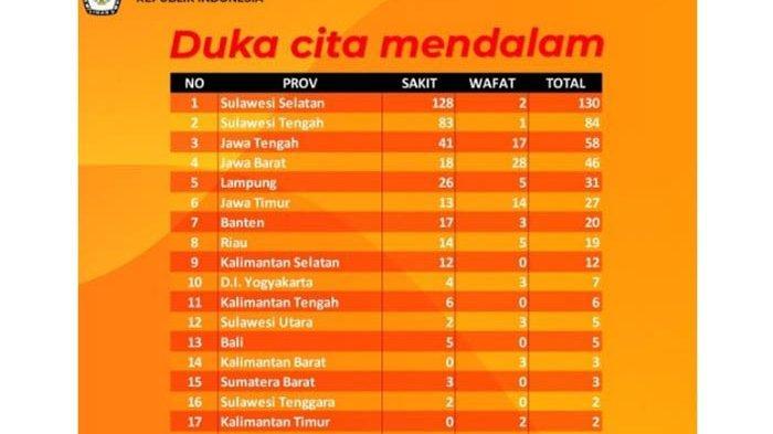 Data Terkini KPU Terkait Gugurnya Petugas KPPS Pasca Pemilu 2019, 91 Meninggal & 374 Jatuh Sakit