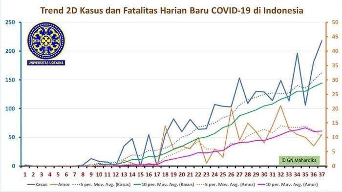 Kabar Baik, Rasio Kematian Pasien Positif Covid-19 di Indonesia Diprediksi Alami Downtrend