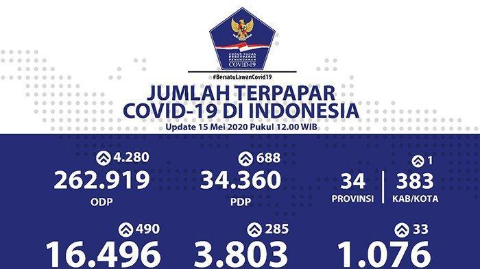 Update Corona di Indonesia 15 Mei 2020: Sembuh Bertambah 285 Jadi 3.803, Positif 16.496