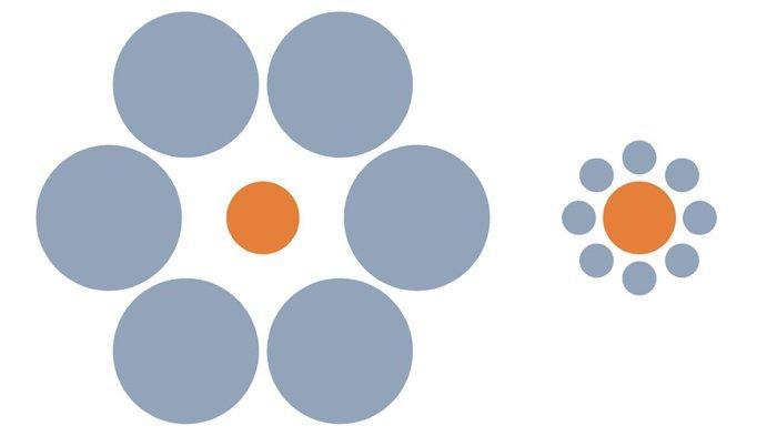 Perhatikan kedua lingkaran oranye di tengah, sebenarnya ukuran keduanya sama. Namun Lingkaran oranye kanan terlihat lebih besar karena terdapat lingkaran-lingkaran kecil yang mengelilinginya. Sebaliknya lingkaran oranye kiri terlihat kecil karena disekelilingnya terdapat lingkaran-lingkaran besar. Dalam kasus Ilusi bulan juga sama. Bulan terlihat besar di ufuk karena otak kita langsung membandingkan ukuran bulan dengan objek-objek disekitar ufuk seprti pohon,bukit atau gedung-gedung. Sebaliknya Bulan terlihat kecil saat berada di atas kita karena kita membandingkan ukuran bulan dengan luasnya langit malam. (ourplnt.com)