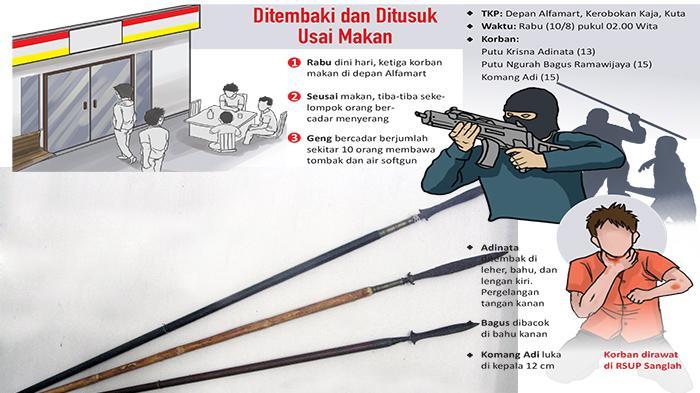 CCTV Tak Jangkau Lokasi Penyerangan Geng Bercadar Memakai Tombak dan Air Softgun