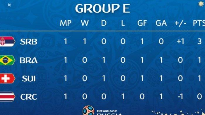 Hasil Klasemen Sementara Piala Dunia 2018 Per Juni 2018