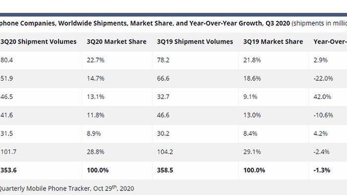Kuartal III 2020, Samsung Kembali Kuasai Pasar Ponsel Global, Xiaomi Geser Apple, Vivo Masuk 5 Besar