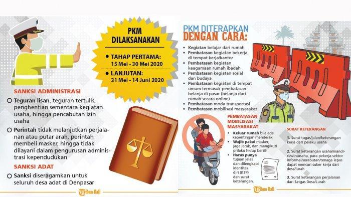Info Lengkap PKM Denpasar, Keluar Masuk Kota Denpasar Wajib Tahu Hal Ini