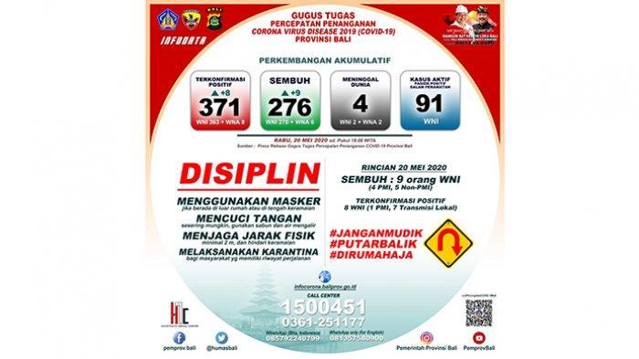 Update Corona di Bali 20 Mei 2020: Positif Bertambah 8 Orang Jadi 371,1 PMI dan 7 Transmisi Lokal