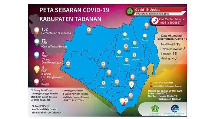 Kembali Bertambah, Hari IniSatuPMIPositif Covid-19 di Tabanan