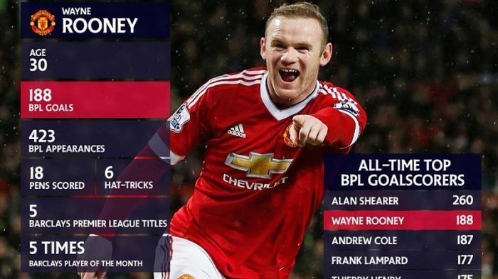 Wayne Rooney Resmi Pensiun, Kini Jadi Pelatih Derby County, Berikut Sederet Prestasinya