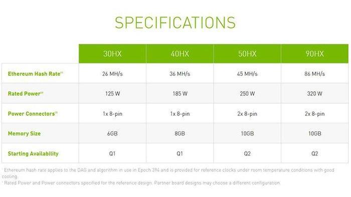 Tabel spesifikasi GPU Nvidia CMP 30HX, 40HX, 50 HX, dan 90HX.